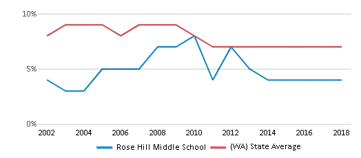 This chart display the percentage of students who is eligible for reduced lunch in Rose Hill Middle School and the percentage of public school students who is eligible for reduced lunch in Washington by year, with the latest 2017-18 school year data.