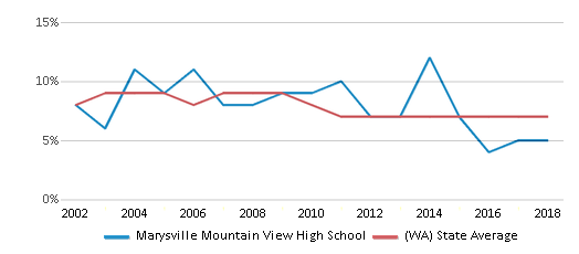 This chart display the percentage of students who is eligible for reduced lunch in Marysville Mountain View High School and the percentage of public school students who is eligible for reduced lunch in Washington by year, with the latest 2017-18 school year data.