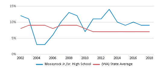 This chart display the percentage of students who is eligible for reduced lunch in Mossyrock Jr./sr. High School and the percentage of public school students who is eligible for reduced lunch in Washington by year, with the latest 2017-18 school year data.