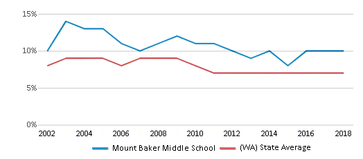 This chart display the percentage of students who is eligible for reduced lunch in Mount Baker Middle School and the percentage of public school students who is eligible for reduced lunch in Washington by year, with the latest 2017-18 school year data.