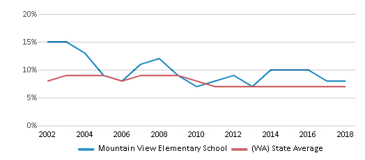 This chart display the percentage of students who is eligible for reduced lunch in Mountain View Elementary School and the percentage of public school students who is eligible for reduced lunch in Washington by year, with the latest 2017-18 school year data.