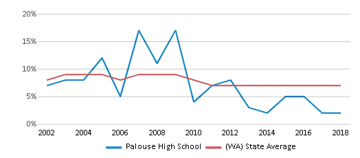 This chart display the percentage of students who is eligible for reduced lunch in Palouse High School and the percentage of public school students who is eligible for reduced lunch in Washington by year, with the latest 2017-18 school year data.