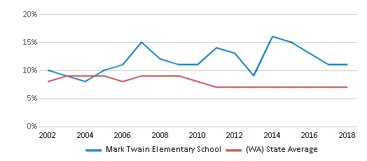This chart display the percentage of students who is eligible for reduced lunch in Mark Twain Elementary School and the percentage of public school students who is eligible for reduced lunch in Washington by year, with the latest 2017-18 school year data.
