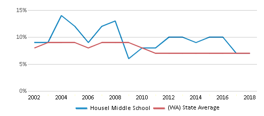 This chart display the percentage of students who is eligible for reduced lunch in Housel Middle School and the percentage of public school students who is eligible for reduced lunch in Washington by year, with the latest 2017-18 school year data.