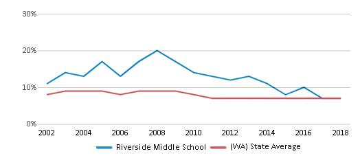 This chart display the percentage of students who is eligible for reduced lunch in Riverside Middle School and the percentage of public school students who is eligible for reduced lunch in Washington by year, with the latest 2017-18 school year data.