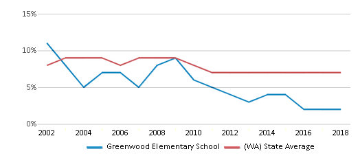 This chart display the percentage of students who is eligible for reduced lunch in Greenwood Elementary School and the percentage of public school students who is eligible for reduced lunch in Washington by year, with the latest 2017-18 school year data.