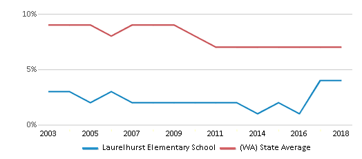 This chart display the percentage of students who is eligible for reduced lunch in Laurelhurst Elementary School and the percentage of public school students who is eligible for reduced lunch in Washington by year, with the latest 2017-18 school year data.