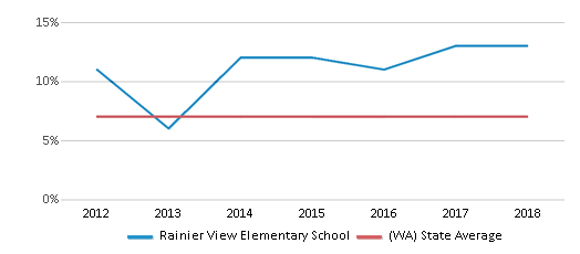 This chart display the percentage of students who is eligible for reduced lunch in Rainier View Elementary School and the percentage of public school students who is eligible for reduced lunch in Washington by year, with the latest 2017-18 school year data.
