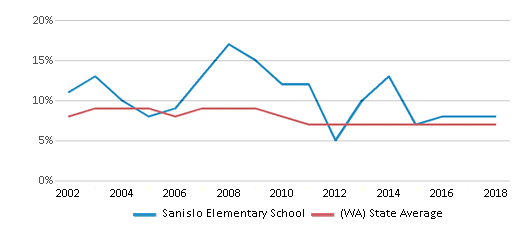 This chart display the percentage of students who is eligible for reduced lunch in Sanislo Elementary School and the percentage of public school students who is eligible for reduced lunch in Washington by year, with the latest 2017-18 school year data.