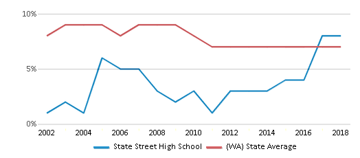 This chart display the percentage of students who is eligible for reduced lunch in State Street High School and the percentage of public school students who is eligible for reduced lunch in Washington by year, with the latest 2017-18 school year data.