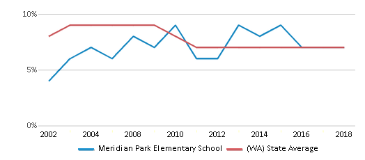 This chart display the percentage of students who is eligible for reduced lunch in Meridian Park Elementary School and the percentage of public school students who is eligible for reduced lunch in Washington by year, with the latest 2017-18 school year data.