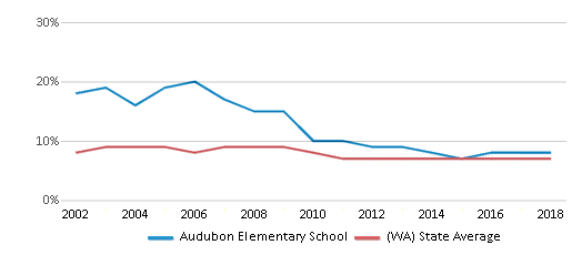 This chart display the percentage of students who is eligible for reduced lunch in Audubon Elementary School and the percentage of public school students who is eligible for reduced lunch in Washington by year, with the latest 2017-18 school year data.
