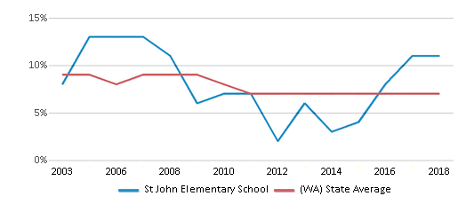 This chart display the percentage of students who is eligible for reduced lunch in St John Elementary School and the percentage of public school students who is eligible for reduced lunch in Washington by year, with the latest 2017-18 school year data.