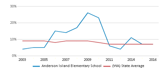 This chart display the percentage of students who is eligible for reduced lunch in Anderson Island Elementary School and the percentage of public school students who is eligible for reduced lunch in Washington by year, with the latest 2015-16 school year data.
