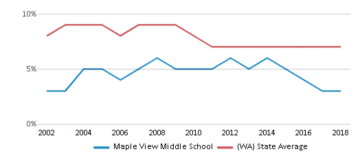 This chart display the percentage of students who is eligible for reduced lunch in Maple View Middle School and the percentage of public school students who is eligible for reduced lunch in Washington by year, with the latest 2017-18 school year data.