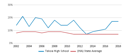This chart display the percentage of students who is eligible for reduced lunch in Tekoa High School and the percentage of public school students who is eligible for reduced lunch in Washington by year, with the latest 2017-18 school year data.