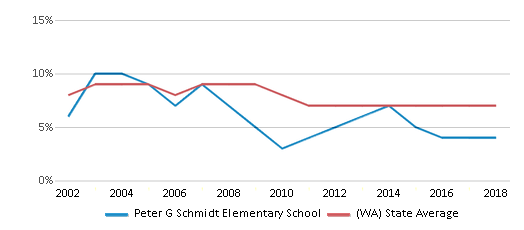 This chart display the percentage of students who is eligible for reduced lunch in Peter G Schmidt Elementary School and the percentage of public school students who is eligible for reduced lunch in Washington by year, with the latest 2017-18 school year data.