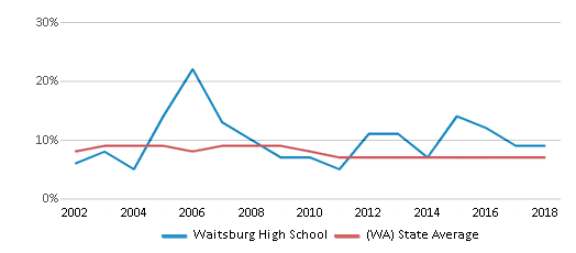 This chart display the percentage of students who is eligible for reduced lunch in Waitsburg High School and the percentage of public school students who is eligible for reduced lunch in Washington by year, with the latest 2017-18 school year data.