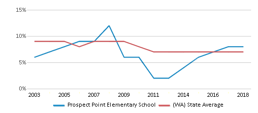 This chart display the percentage of students who is eligible for reduced lunch in Prospect Point Elementary School and the percentage of public school students who is eligible for reduced lunch in Washington by year, with the latest 2017-18 school year data.