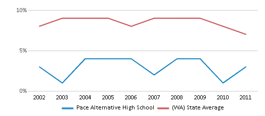This chart display the percentage of students who is eligible for reduced lunch in Pace Alternative High School and the percentage of public school students who is eligible for reduced lunch in Washington by year, with the latest 2010-11 school year data.