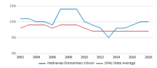 This chart display the percentage of students who is eligible for reduced lunch in Hathaway Elementary School and the percentage of public school students who is eligible for reduced lunch in Washington by year, with the latest 2017-18 school year data.