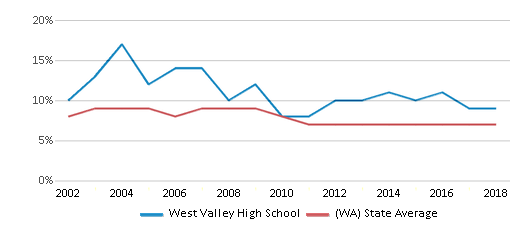This chart display the percentage of students who is eligible for reduced lunch in West Valley High School and the percentage of public school students who is eligible for reduced lunch in Washington by year, with the latest 2017-18 school year data.