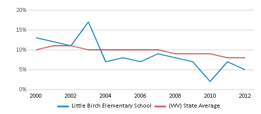 This chart display the percentage of students who is eligible for reduced lunch in Little Birch Elementary School and the percentage of public school students who is eligible for reduced lunch in West Virginia by year, with the latest 2011-12 school year data.