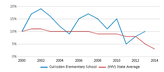 This chart display the percentage of students who is eligible for reduced lunch in Culloden Elementary School and the percentage of public school students who is eligible for reduced lunch in West Virginia by year, with the latest 2013-14 school year data.