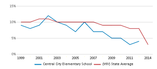 This chart display the percentage of students who is eligible for reduced lunch in Central City Elementary School and the percentage of public school students who is eligible for reduced lunch in West Virginia by year, with the latest 2013-14 school year data.