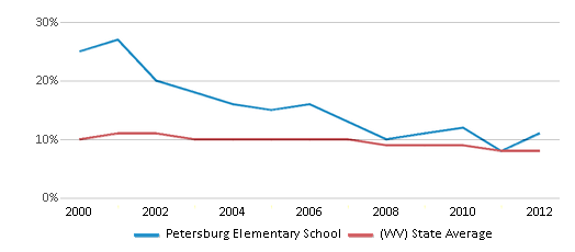 This chart display the percentage of students who is eligible for reduced lunch in Petersburg Elementary School and the percentage of public school students who is eligible for reduced lunch in West Virginia by year, with the latest 2011-12 school year data.