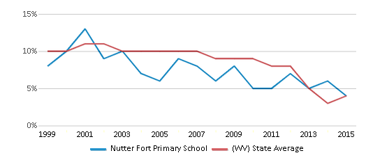 This chart display the percentage of students who is eligible for reduced lunch in Nutter Fort Primary School and the percentage of public school students who is eligible for reduced lunch in West Virginia by year, with the latest 2014-15 school year data.