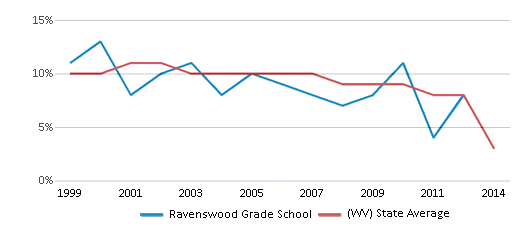 This chart display the percentage of students who is eligible for reduced lunch in Ravenswood Grade School and the percentage of public school students who is eligible for reduced lunch in West Virginia by year, with the latest 2013-14 school year data.