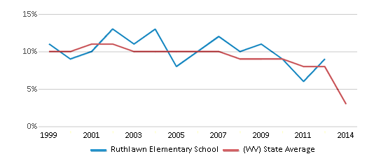 This chart display the percentage of students who is eligible for reduced lunch in Ruthlawn Elementary School and the percentage of public school students who is eligible for reduced lunch in West Virginia by year, with the latest 2013-14 school year data.