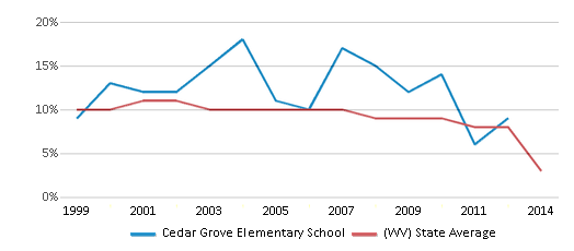 This chart display the percentage of students who is eligible for reduced lunch in Cedar Grove Elementary School and the percentage of public school students who is eligible for reduced lunch in West Virginia by year, with the latest 2013-14 school year data.
