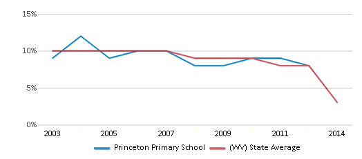 This chart display the percentage of students who is eligible for reduced lunch in Princeton Primary School and the percentage of public school students who is eligible for reduced lunch in West Virginia by year, with the latest 2013-14 school year data.