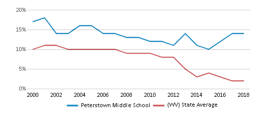 This chart display the percentage of students who is eligible for reduced lunch in Peterstown Middle School and the percentage of public school students who is eligible for reduced lunch in West Virginia by year, with the latest 2017-18 school year data.