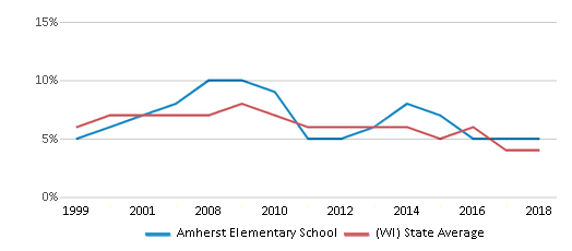 This chart display the percentage of students who is eligible for reduced lunch in Amherst Elementary School and the percentage of public school students who is eligible for reduced lunch in Wisconsin by year, with the latest 2017-18 school year data.