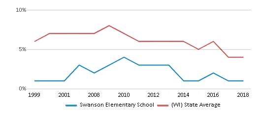 This chart display the percentage of students who is eligible for reduced lunch in Swanson Elementary School and the percentage of public school students who is eligible for reduced lunch in Wisconsin by year, with the latest 2017-18 school year data.
