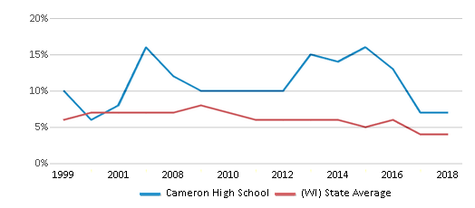 This chart display the percentage of students who is eligible for reduced lunch in Cameron High School and the percentage of public school students who is eligible for reduced lunch in Wisconsin by year, with the latest 2017-18 school year data.