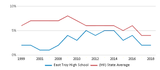 This chart display the percentage of students who is eligible for reduced lunch in East Troy High School and the percentage of public school students who is eligible for reduced lunch in Wisconsin by year, with the latest 2017-18 school year data.