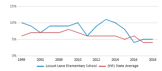 This chart display the percentage of students who is eligible for reduced lunch in Locust Lane Elementary School and the percentage of public school students who is eligible for reduced lunch in Wisconsin by year, with the latest 2017-18 school year data.