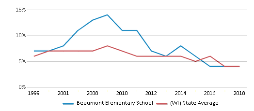 This chart display the percentage of students who is eligible for reduced lunch in Beaumont Elementary School and the percentage of public school students who is eligible for reduced lunch in Wisconsin by year, with the latest 2017-18 school year data.