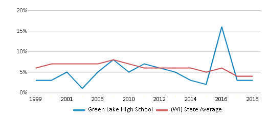 This chart display the percentage of students who is eligible for reduced lunch in Green Lake High School and the percentage of public school students who is eligible for reduced lunch in Wisconsin by year, with the latest 2017-18 school year data.