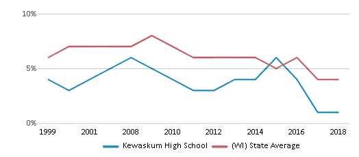 This chart display the percentage of students who is eligible for reduced lunch in Kewaskum High School and the percentage of public school students who is eligible for reduced lunch in Wisconsin by year, with the latest 2017-18 school year data.
