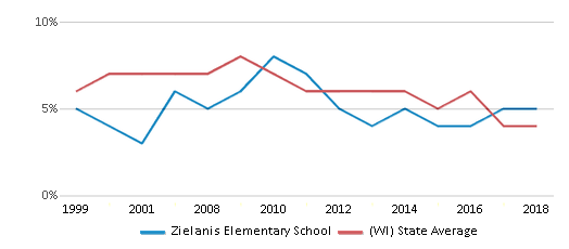 This chart display the percentage of students who is eligible for reduced lunch in Zielanis Elementary School and the percentage of public school students who is eligible for reduced lunch in Wisconsin by year, with the latest 2017-18 school year data.