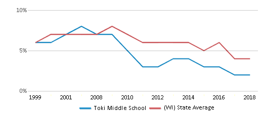 This chart display the percentage of students who is eligible for reduced lunch in Toki Middle School and the percentage of public school students who is eligible for reduced lunch in Wisconsin by year, with the latest 2017-18 school year data.
