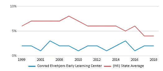 This chart display the percentage of students who is eligible for reduced lunch in Conrad Elvehjem Early Learning Center and the percentage of public school students who is eligible for reduced lunch in Wisconsin by year, with the latest 2017-18 school year data.