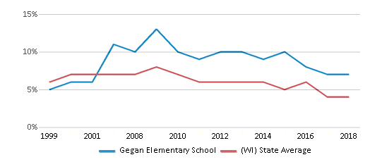 This chart display the percentage of students who is eligible for reduced lunch in Gegan Elementary School and the percentage of public school students who is eligible for reduced lunch in Wisconsin by year, with the latest 2017-18 school year data.