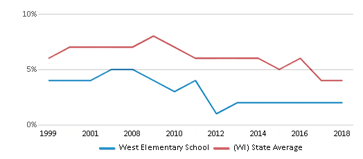 This chart display the percentage of students who is eligible for reduced lunch in West Elementary School and the percentage of public school students who is eligible for reduced lunch in Wisconsin by year, with the latest 2017-18 school year data.