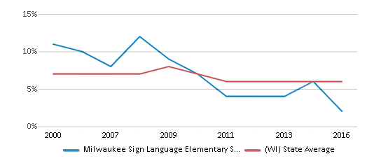 This chart display the percentage of students who is eligible for reduced lunch in Milwaukee Sign Language Elementary School and the percentage of public school students who is eligible for reduced lunch in Wisconsin by year, with the latest 2015-16 school year data.